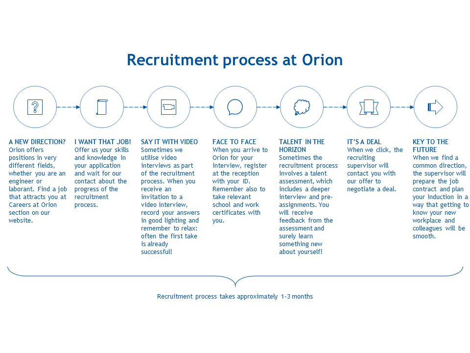 Careers at Orion | Orion