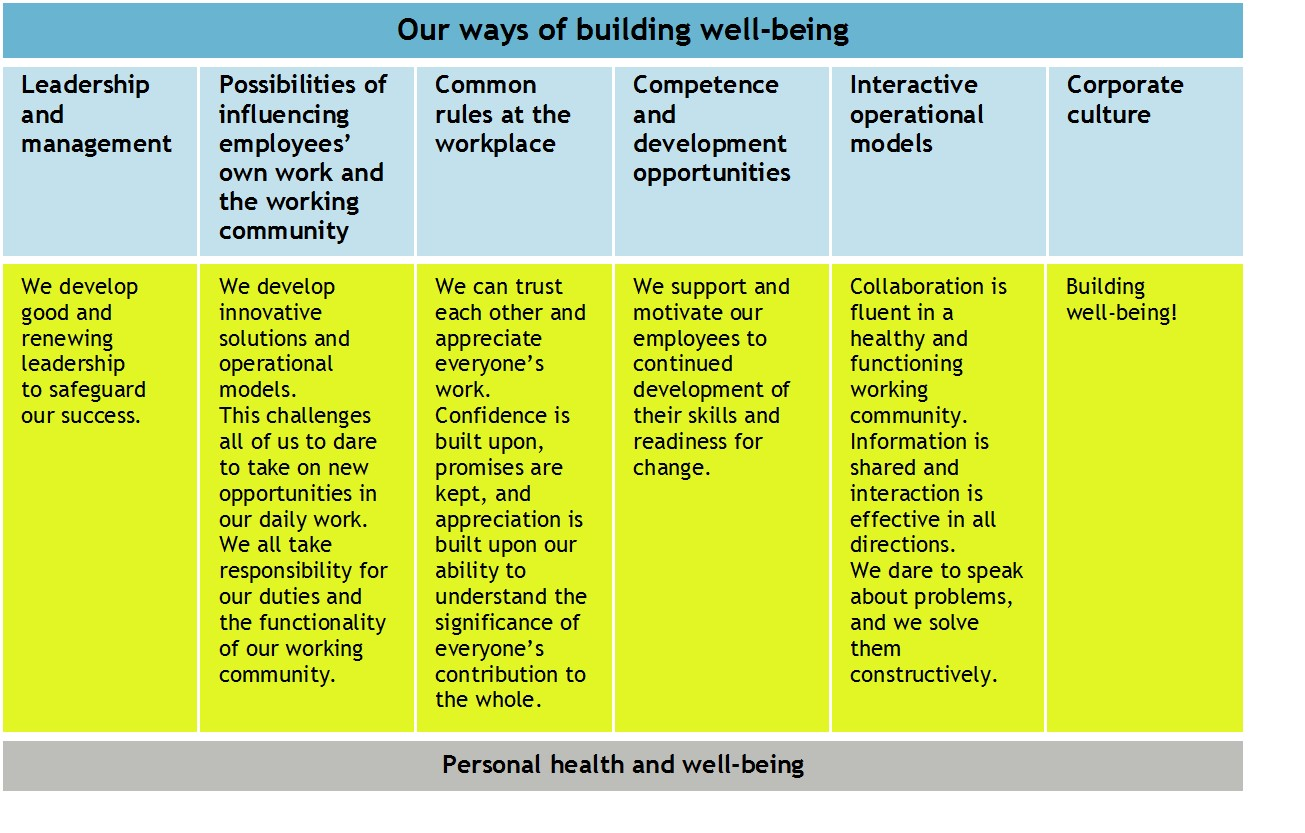 our ways of building wellbeing